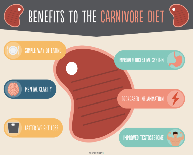 benefits-to-the-carnivore-diet-900x720